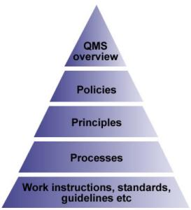 Eastenghouse Quality Management